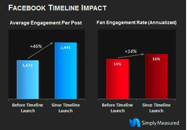 Facebook Timeline Increases Engagement Big-Time