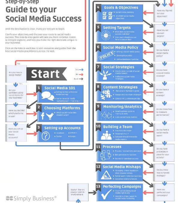 13 Steps To Social Media Success